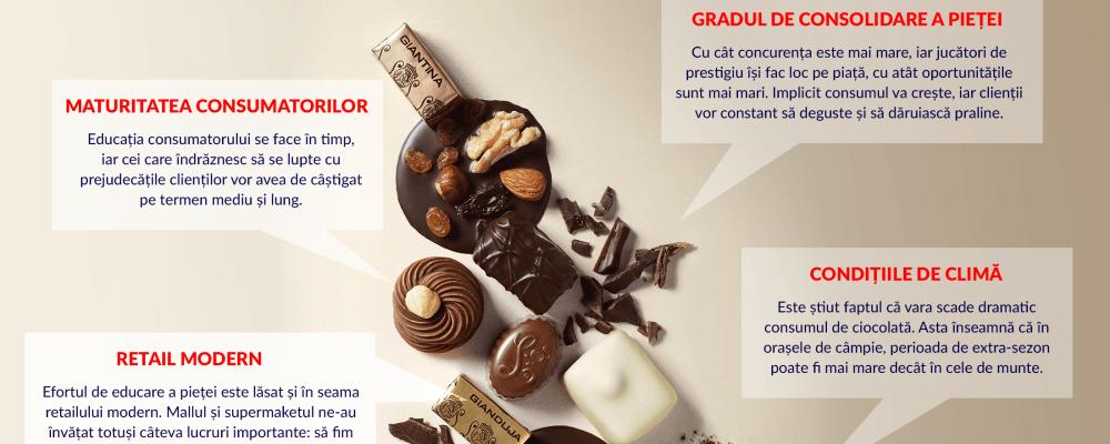 Factori-de-influenta-piata-de-ciocolata